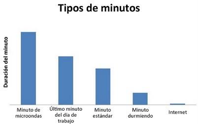 Tipos de minutos